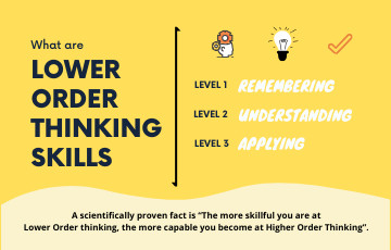 What are Lower Order Thinking Skills?