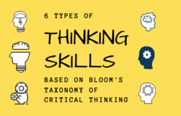 6 Types of Thinking Skills based on Bloom's Critical Thinking Taxonomy: