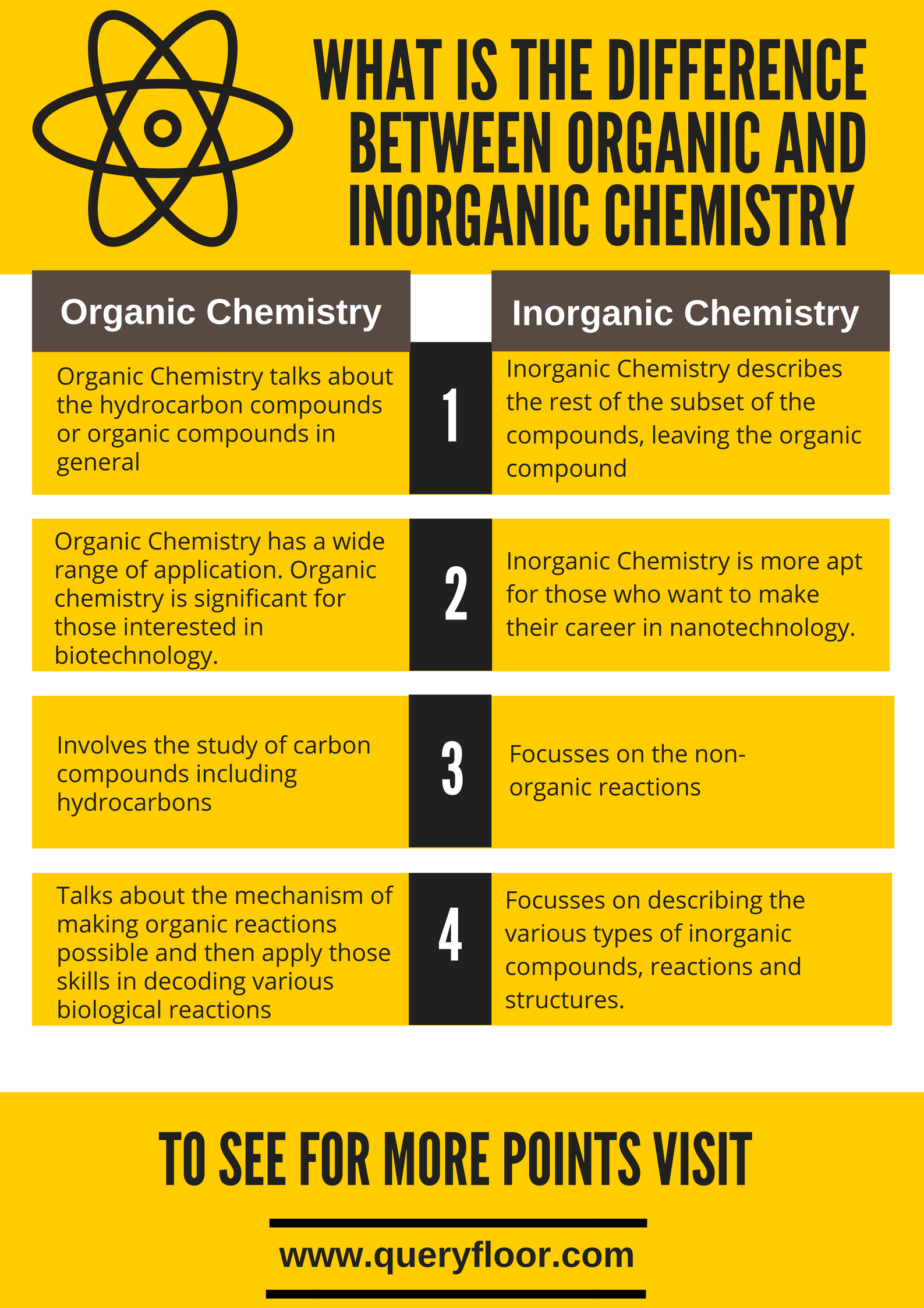 What is the difference between organic and inorganic chemistry.png